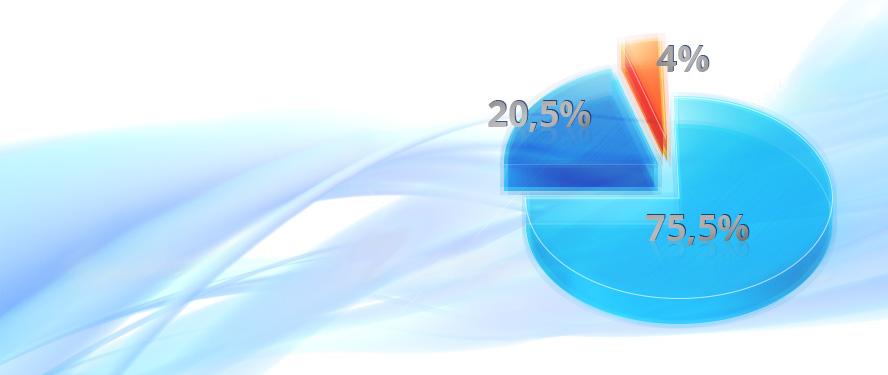 Статистика улучшений